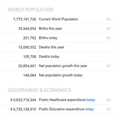 Global statistics plus Covid-19 updates
